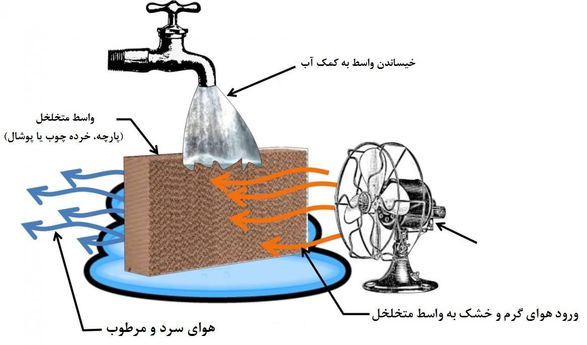 سرمایش تبخیری - گروه صنعتی اورانوس